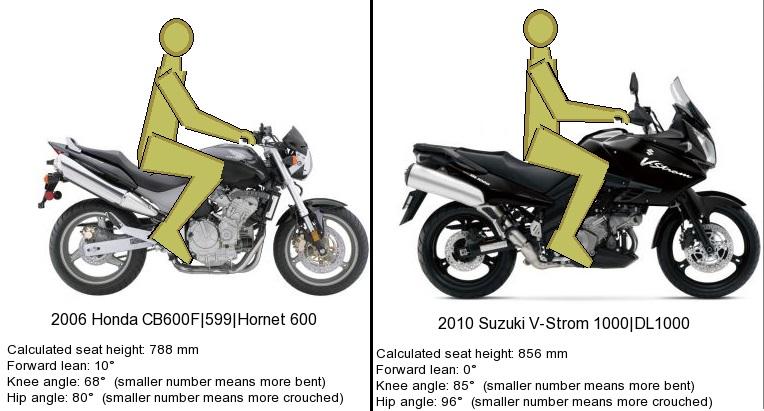 Ergonomic comparison